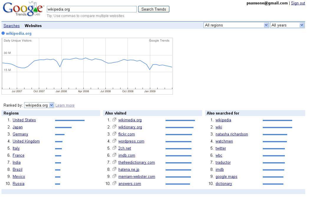 trends_for_websites