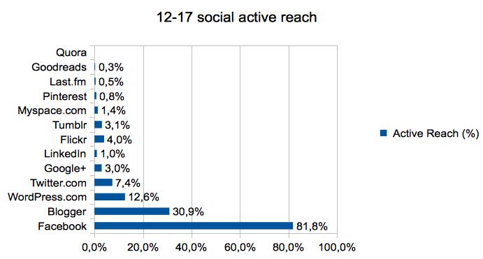 12-17_social_active_reach