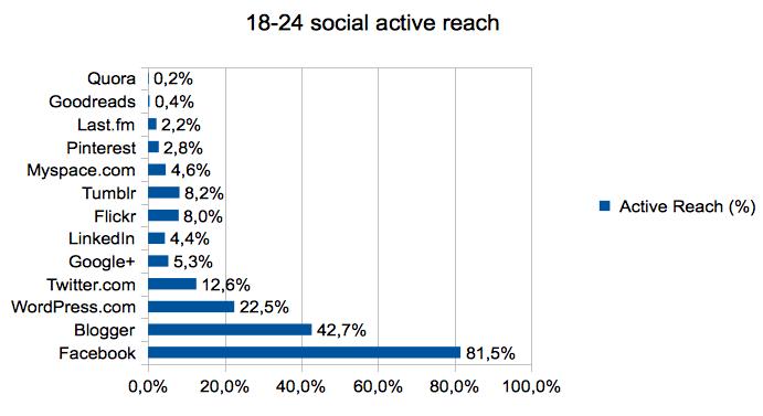 18-24_social_active_reach