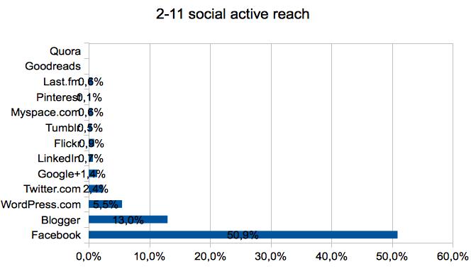 2-11_social_active_reach