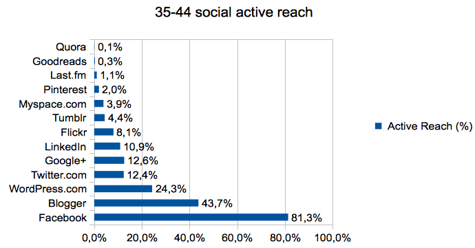 35-44_social_active_reach