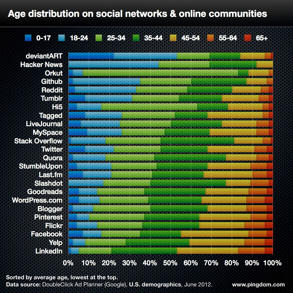 Age distribution on social networks and online communities
