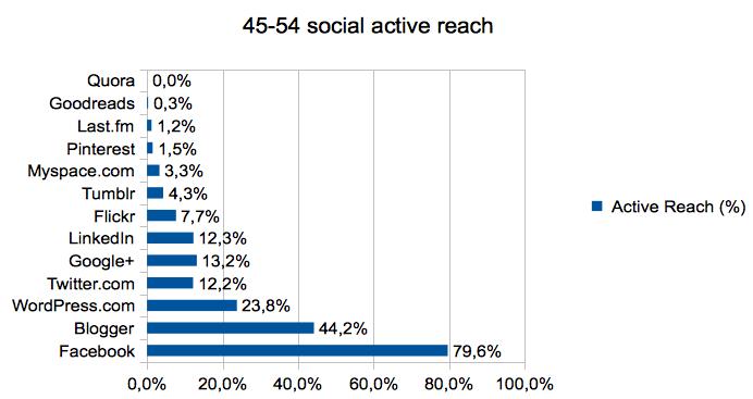 45-54_social_active_reach
