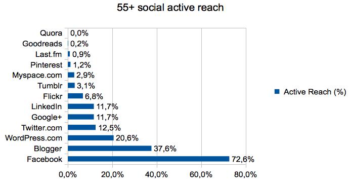55+_social_active_reach