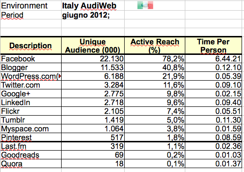 audience Italy social media