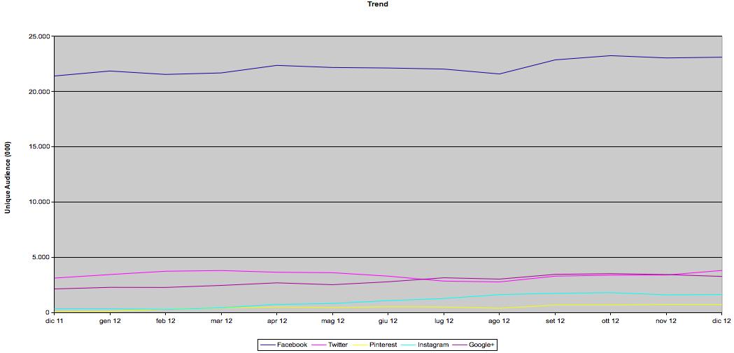 Audiweb Trend Social Network 2012