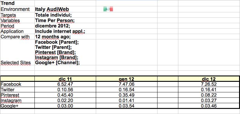 Tempo speso sui social network italiani