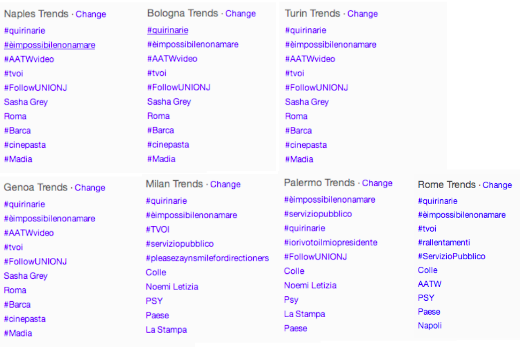 Twitter trends 7 Italian cities