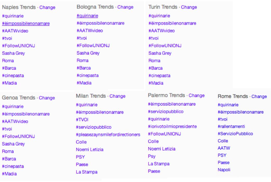 Twitter trends 7 Italian cities