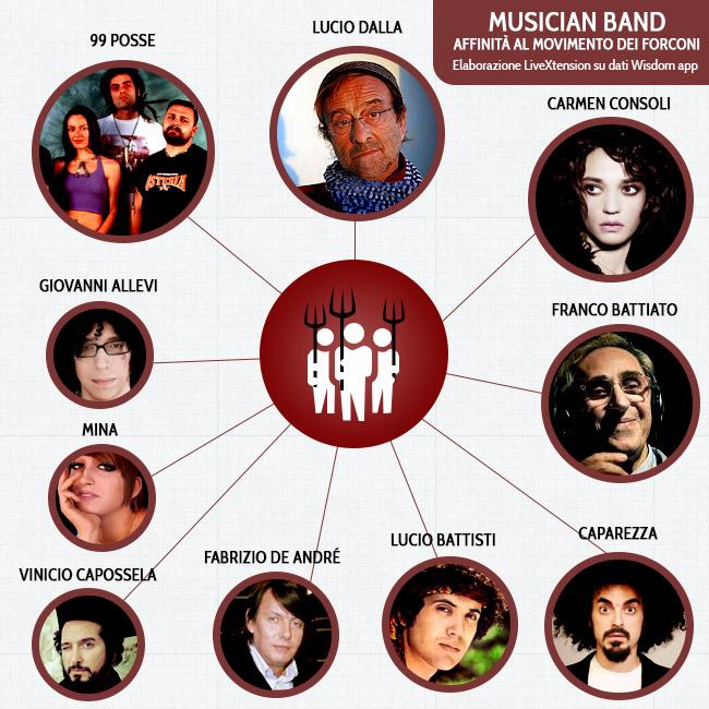 Affinità con musicisti - Movimento dei Forconi