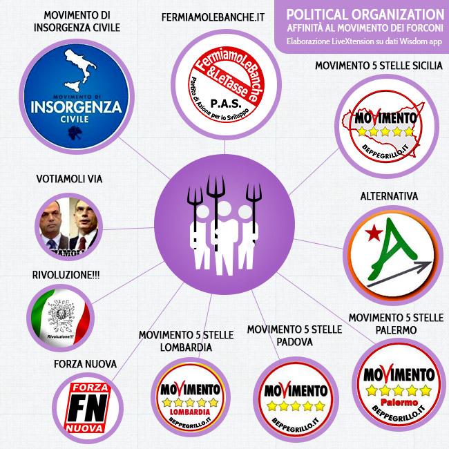 Movimento dei Forconi - affinità con movimenti politici