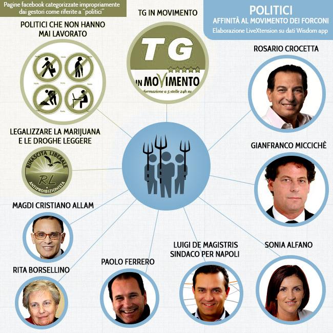 Affinità tra Movimento dei Forconi e politici