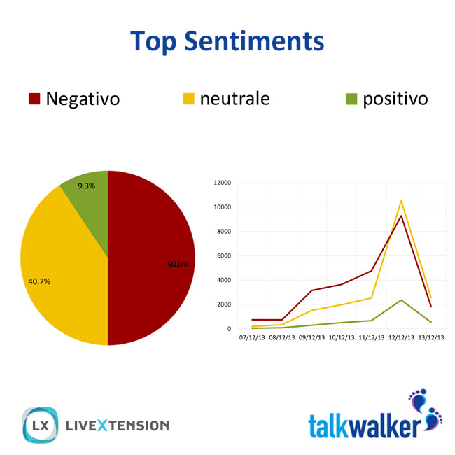 Sentiment discussioni sui Forconi