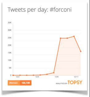 andamento hashtag forconi su twitter