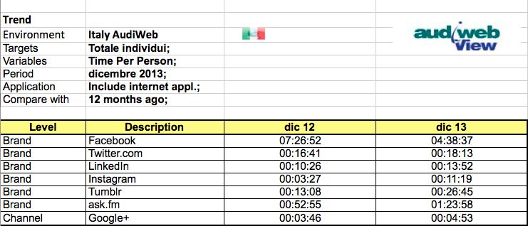 Tempo speso per persona. Social media Italia. Elaborazione LiveXtension su dati Audiweb View