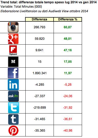 Differenze nel tempo speso sui social network in Italia: luglio 2014 vs gennaio 2014