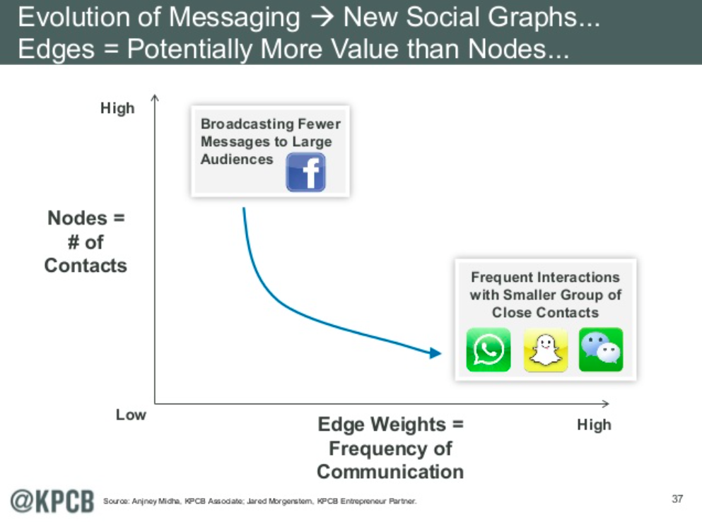 Evolution of messaging - new social graphs
