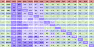 Relative duplication, total audience. Social network Italia. Elaborazione LiveXtension su dati Audiweb View, febbraio 2015