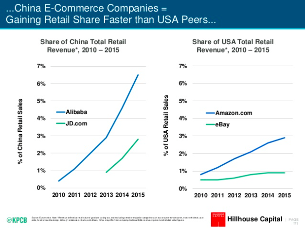 China e-commerce companies