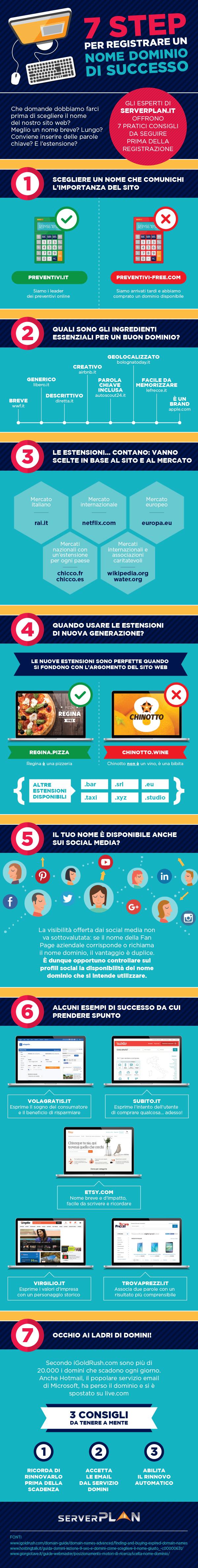 infografica 7 step per registrare un nome dominio di successo