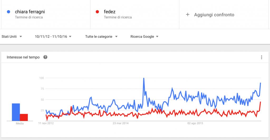 google_trends_ferragni_fedez_statiuniti